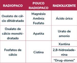 Classificação conforme características radiográficas. Fonte: SBU