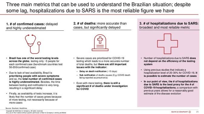 3 metricas que o brasil deve se atentar sobre o coronavirus